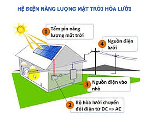 Hệ điện Năng lượng mặt trời hòa lưới